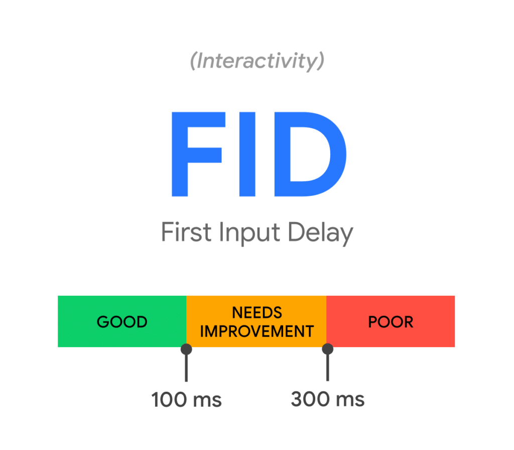 WebVitals - First Input Delay